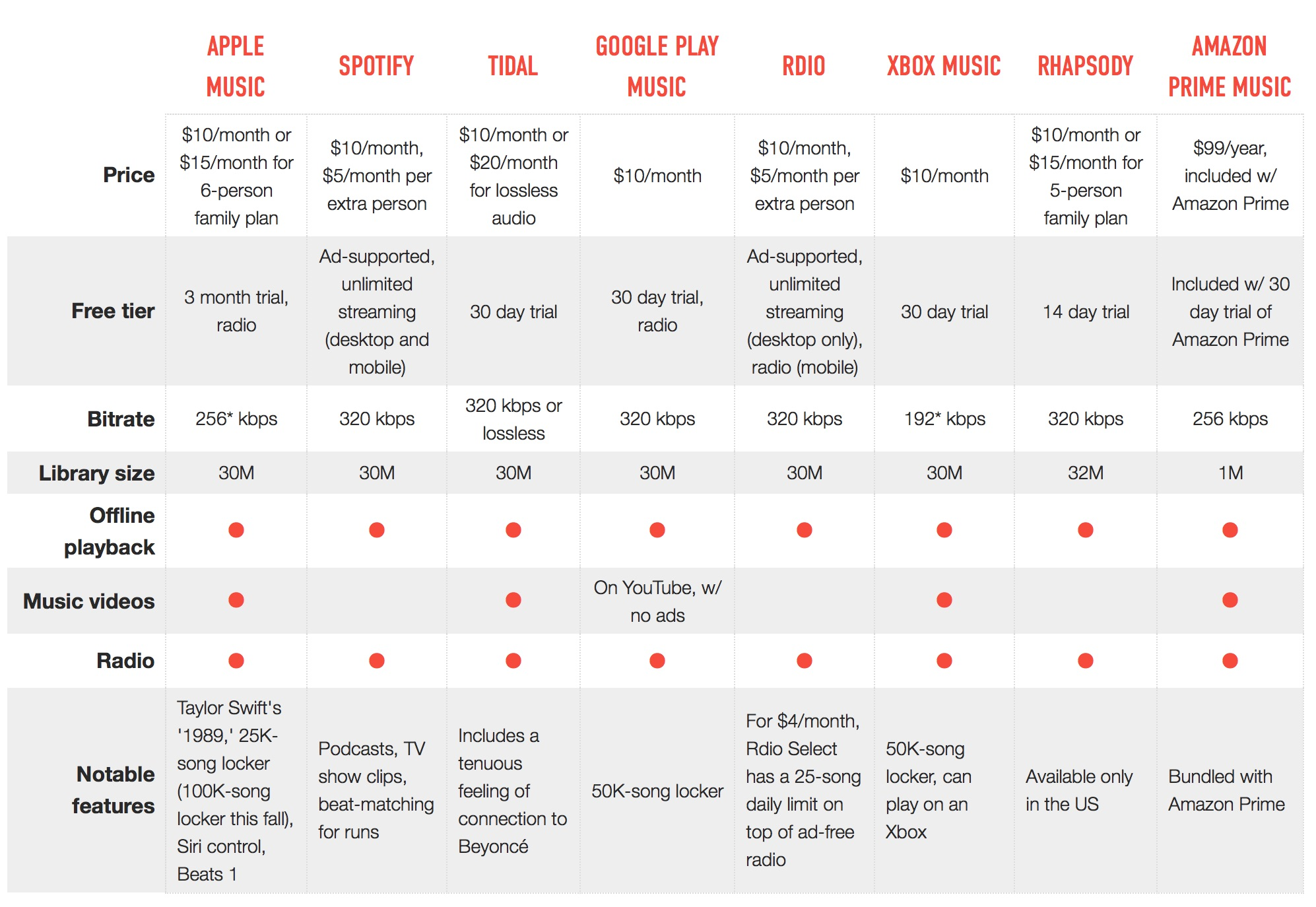Cost and feature comparison of different music streaming platforms.