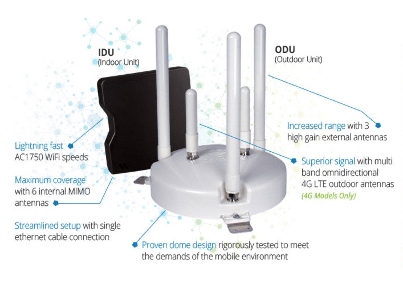 ConnecT 4G1 white and black plastic dome with three wifi and two cellular antennas